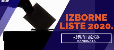 BKB-Izborne-liste-teritorijalna-zastupljenost-kandidata